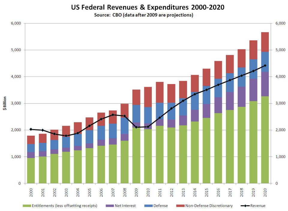 Budgetary delusions federal deficit charts from cbo budget