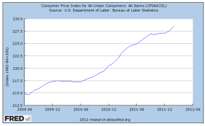 cpi2009-2012fred.png