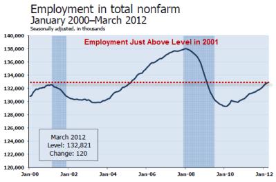 nonfarm-payroll-2012-03A.png