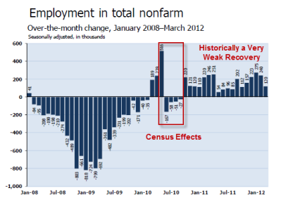 nonfarm-payroll-2012-03B.png