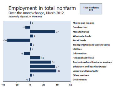 nonfarm-payroll-2012-03C.png