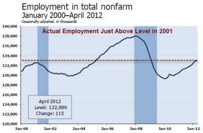 nonfarm-payroll-2012-04A.png