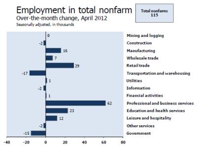 nonfarm-payroll-2012-04C.png